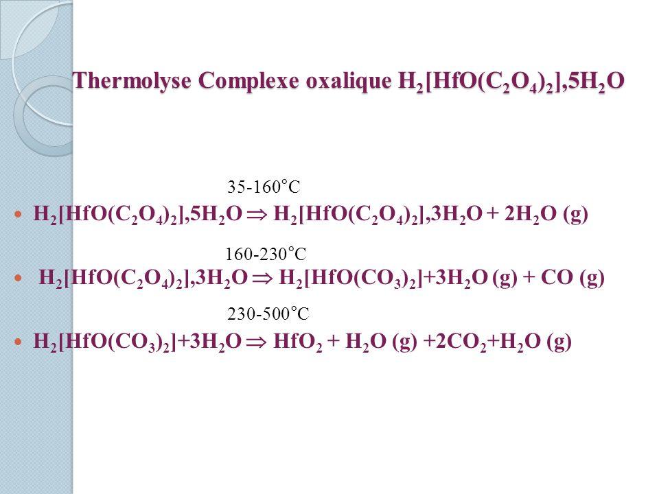 Thermolyse Complexe oxalique H2[HfO(C2O4)2],5H2O